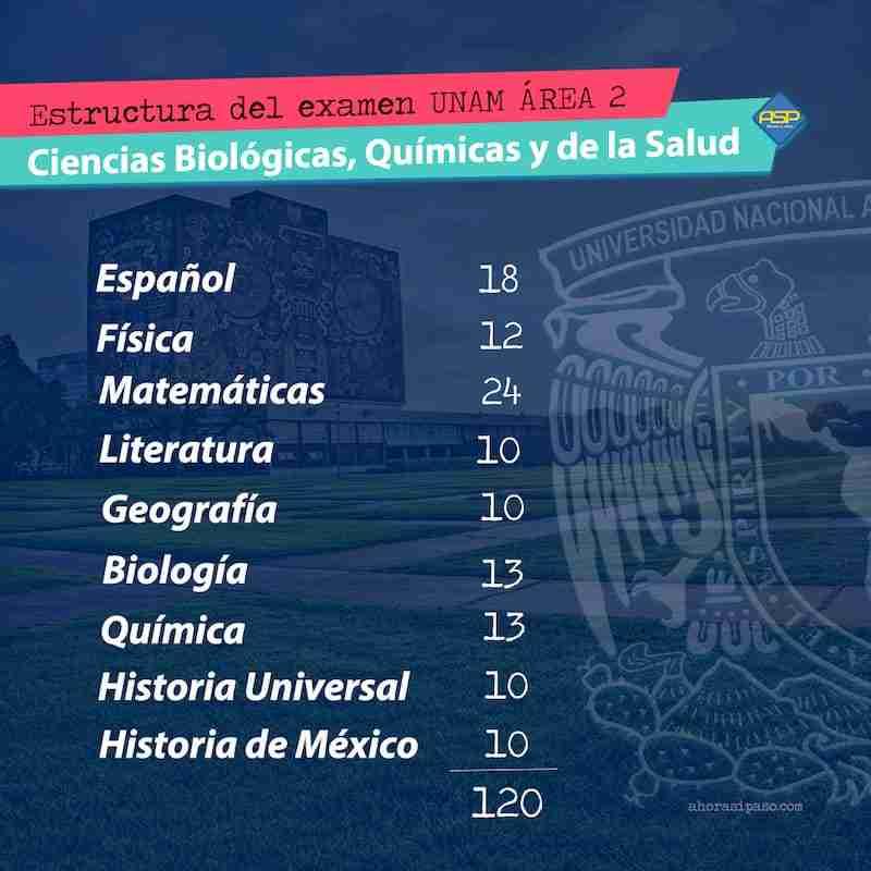Examen UNAM área 2