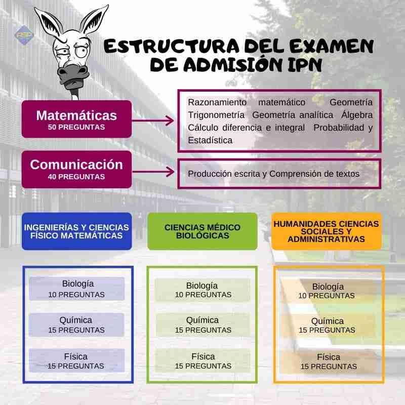Examen IPN