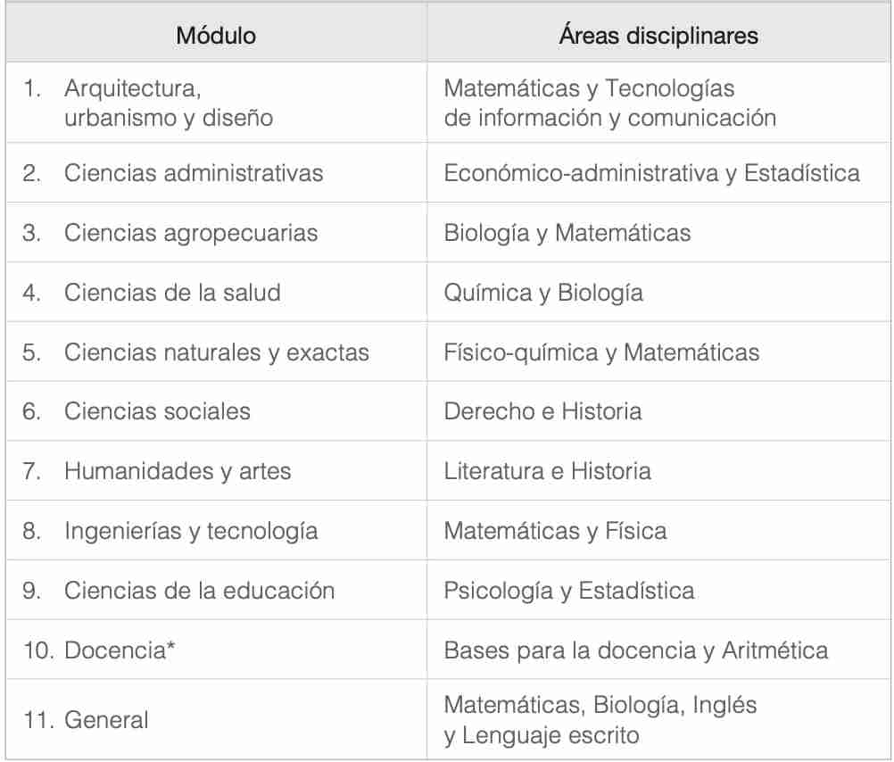 Módulos del EXANI-II Diagnóstico