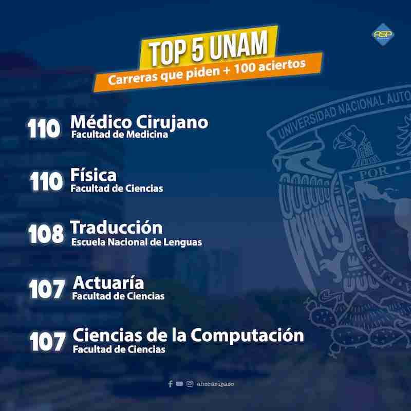 TOP 5 UNAM carreras con más de 100 aciertos