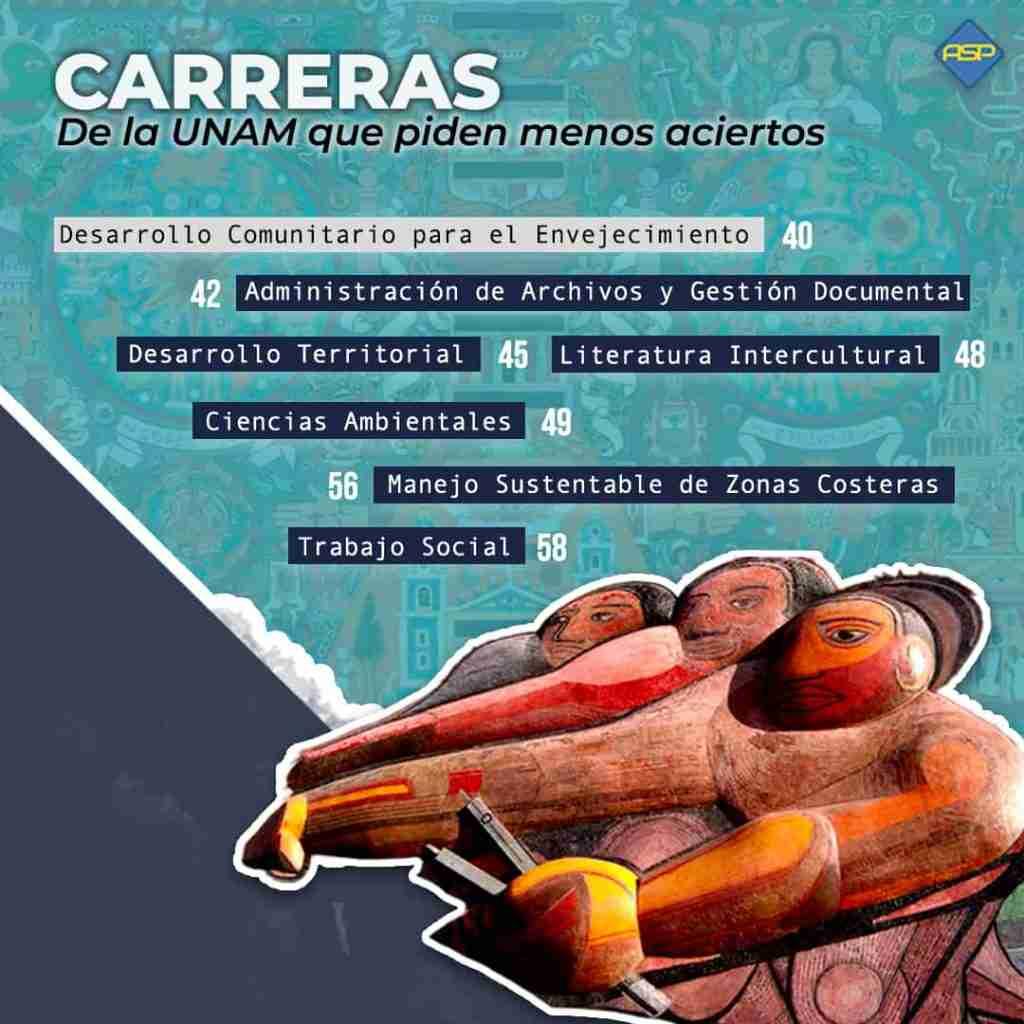 Carreras UNAM que piden menos de 60 aciertos