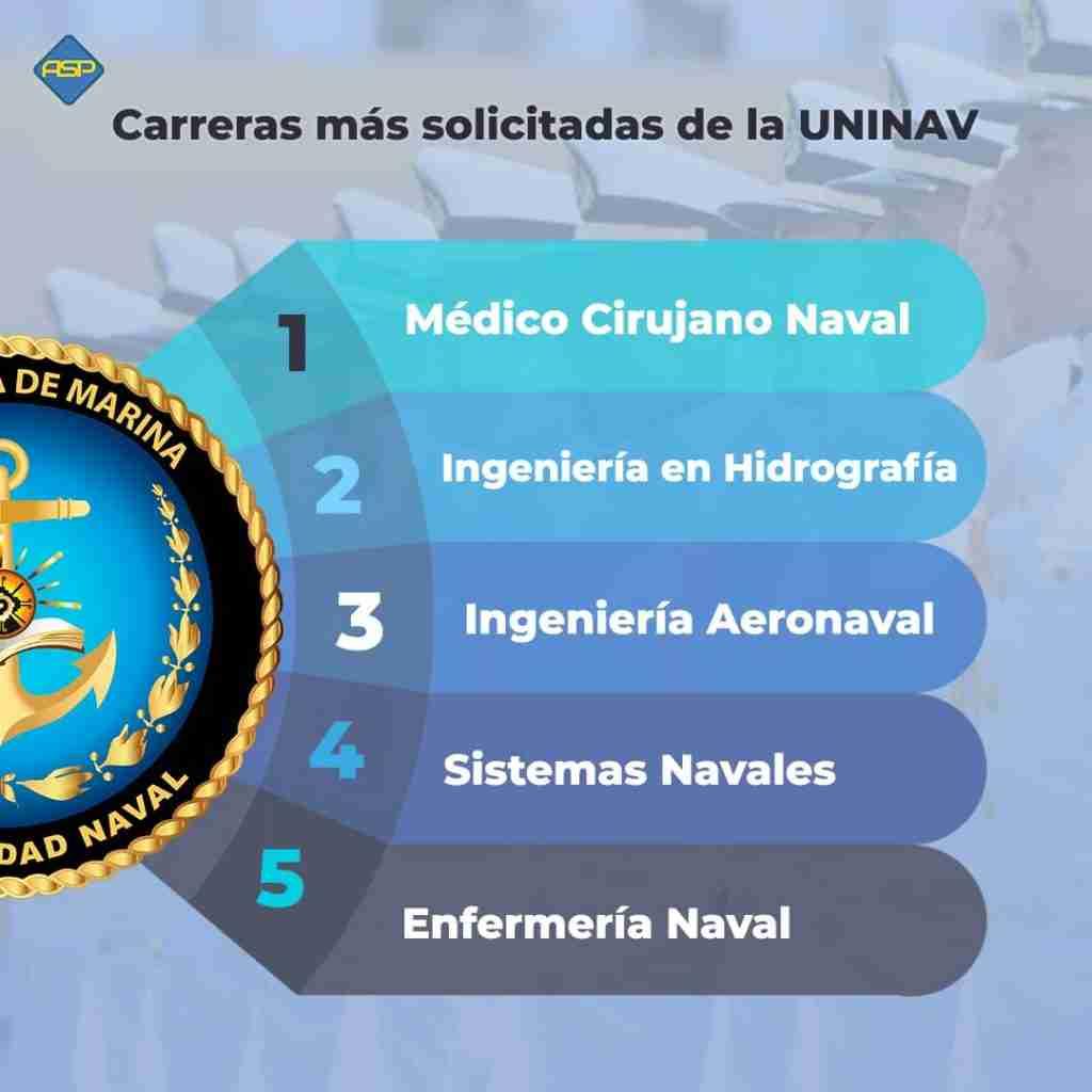 carreras más solicitadas de la UNINAV 2021